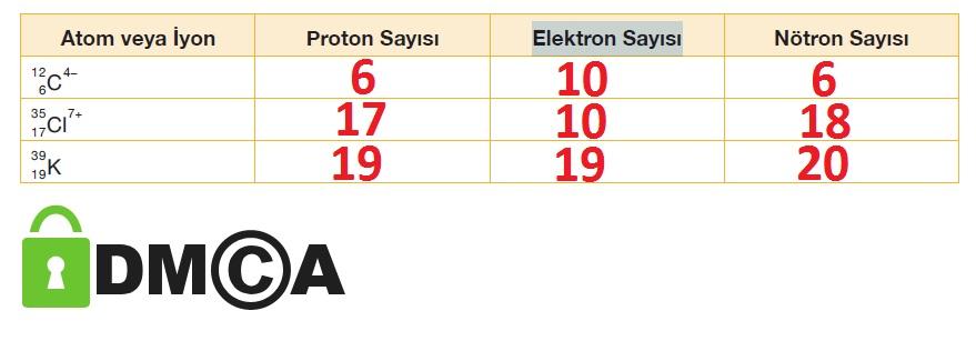 atom veya iyonların temel tanecik sayıları