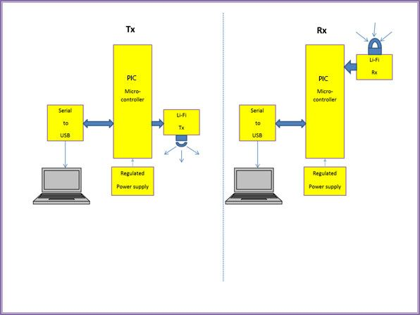 Lifi based project spring source technologies block diagram ccuart Gallery