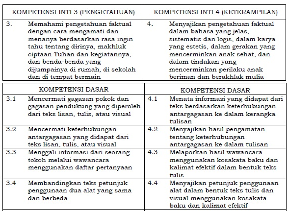 Kompetensi Inti dan Kompetensi Dasar Bahasa Indonesia SD/MI Kelas 4 Kurikulum 2013
