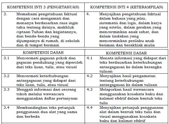 Memahami pengetahuan faktual dengan cara mengamati dan menanya menurut rasa ingin tah Kompetensi Inti dan Kompetensi Dasar Bahasa Indonesia SD/MI Kelas 4 Kurikulum 2020