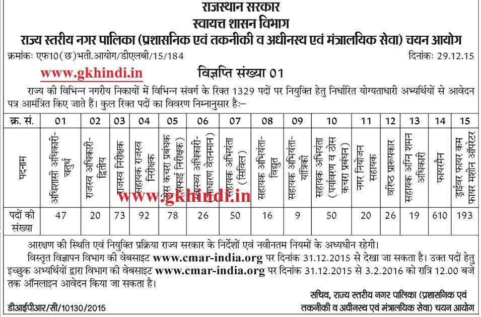 rajasthan nagar palika admit card 2021 cmar-india.org results