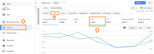 How To Increase Google AdSense Revenue - 8 Tips | Understand RPM, CTR & CPC