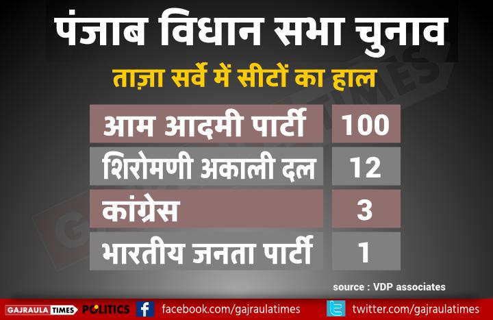 punjab-poll-2016