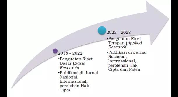 Agenda Riset Keagamaan Nasional (ARKAN) 2018 - 2028