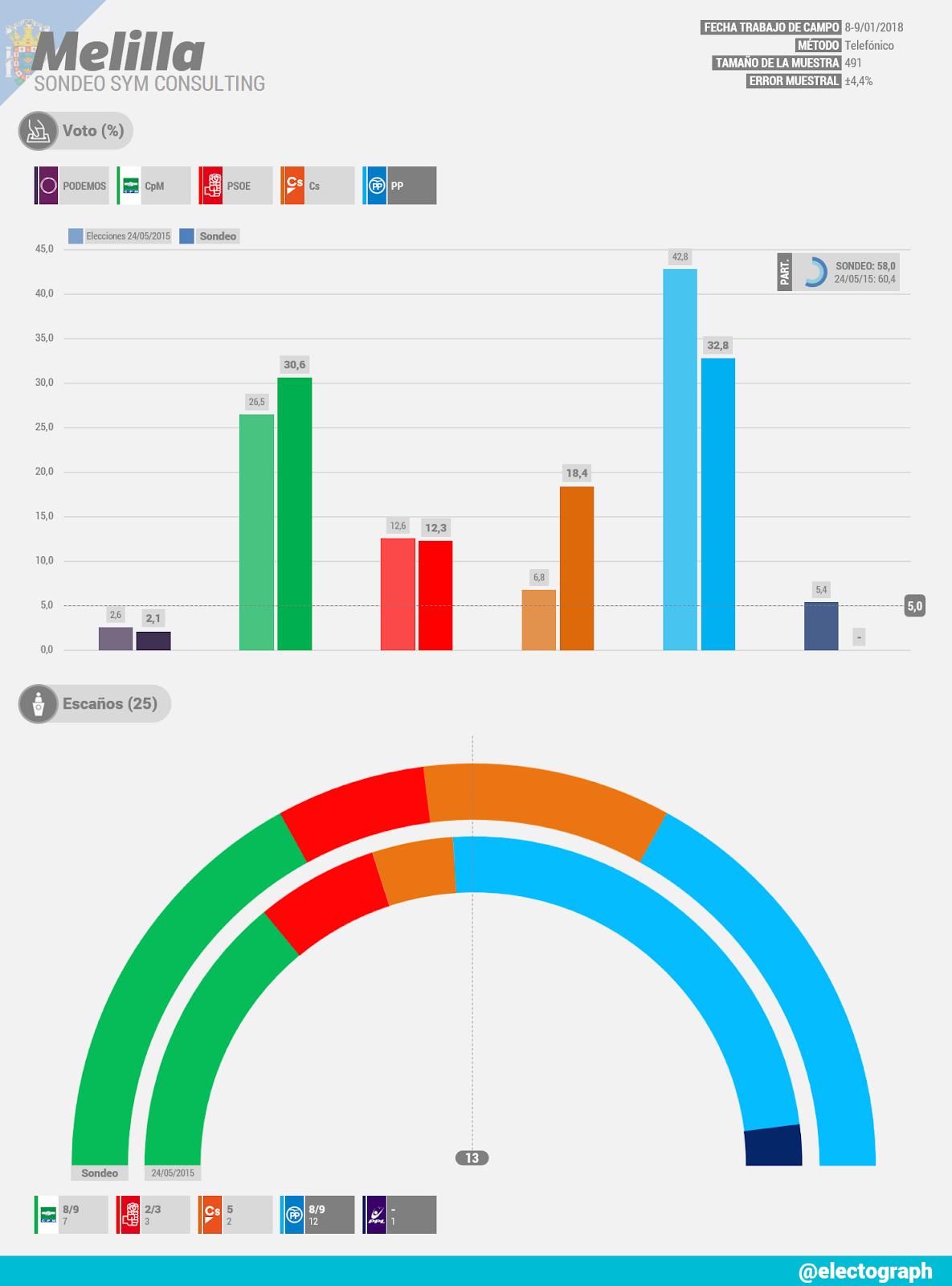 Gráfico de la encuesta para elecciones autonómicas en Melilla realizada por SyM Consulting en febrero de 2018