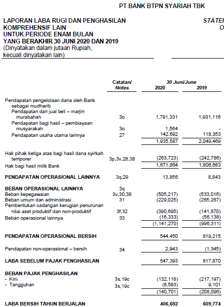 Laporan keuangan Bank BTPS Tbk  Kuartal II tahun 2020