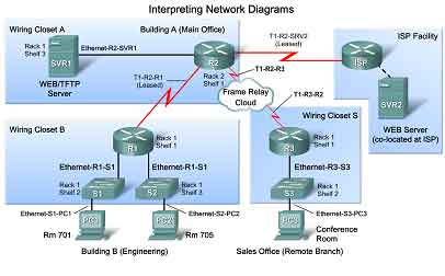 Observe The Current Network Environment My Network Admin Data Tips