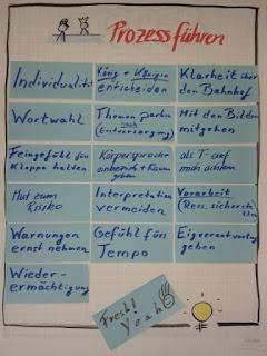 iEMDR- Prozesse führen