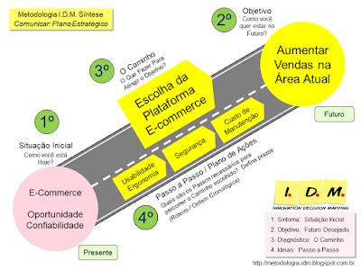 Exemplo Planejamento Estratégico PME com Metodologia IDM - E-commerce