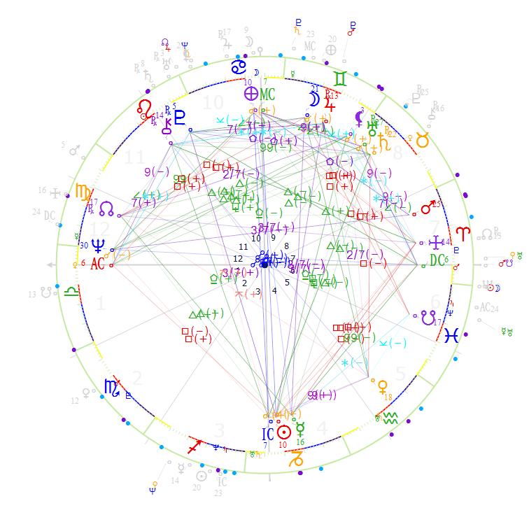 NUMEROLOGIE Rolul numerologiei, semnificatia, calcule numerologice