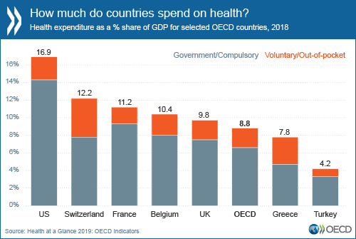 How much do countries spend on health?