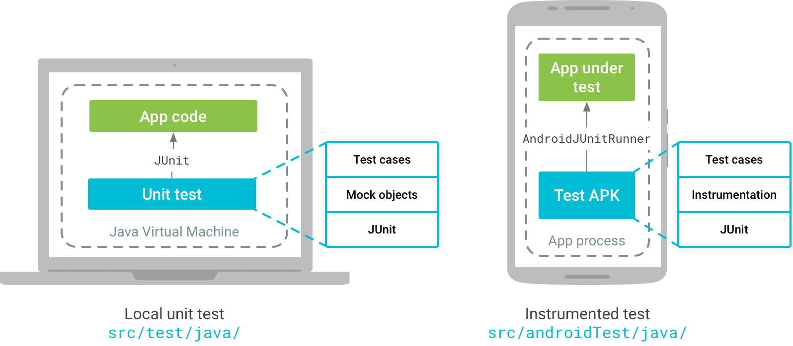 Android App Automation Framework | GlobalLogic Blog