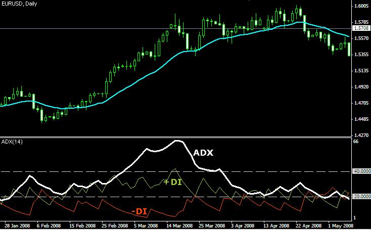 Forex adx/dmi