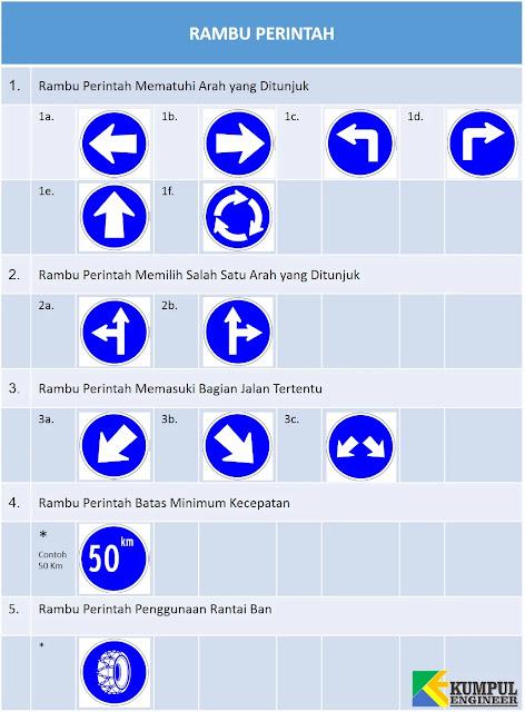 rambu perintah mematuhi arah yang ditunjuk, belok kanan, belok kiri, memasuki jalur atau laju tertentu, rambu batas minimum kecepatan
