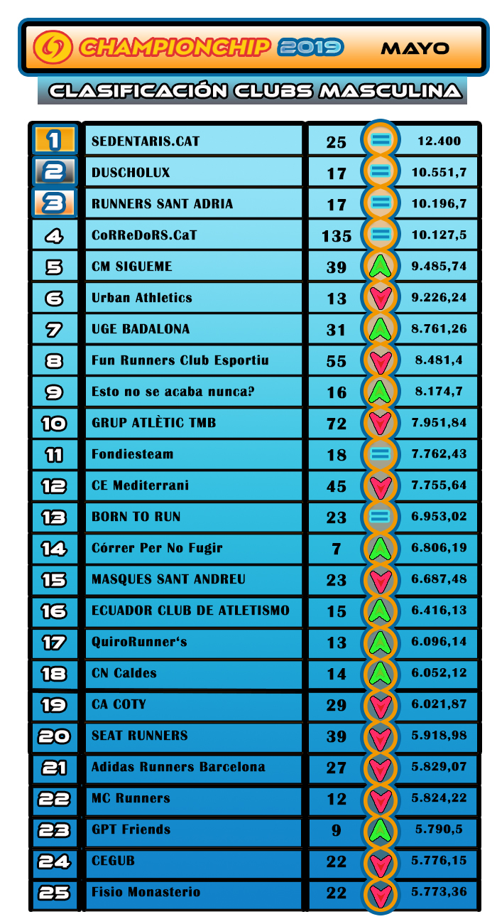 Clasificación Clubs Masculina - Mayo