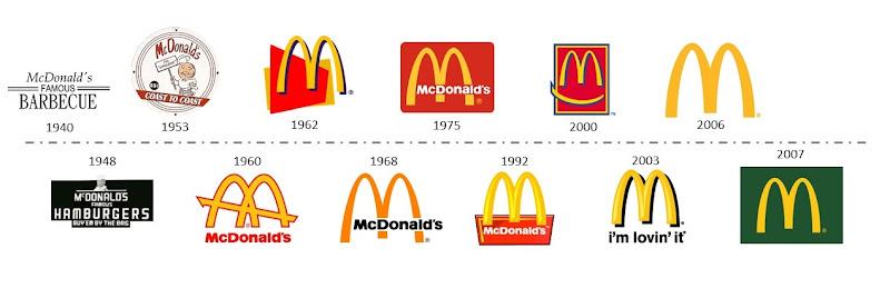 Эволюция логотипа McDonalds