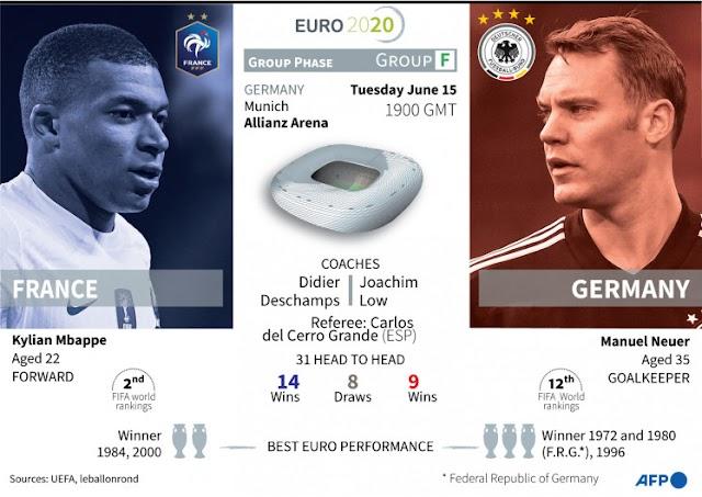 Bigmatch Euro 2020 Malam ini, Prancis vs Jerman