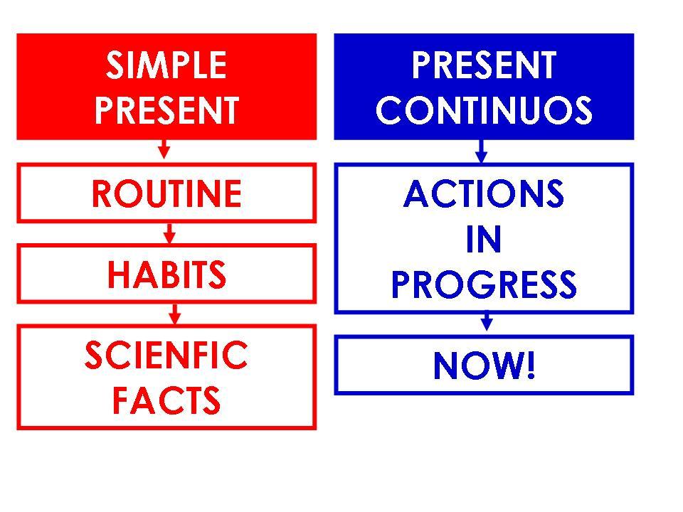 Resultado de imagen de simple present versus present continuous