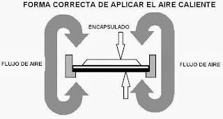 Forma de aplicar el aire caliente a un IC para reflow