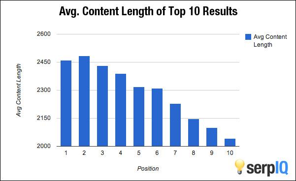 Jumlah kata rata-rata Top 10 Dari Hasil Pencarian Google