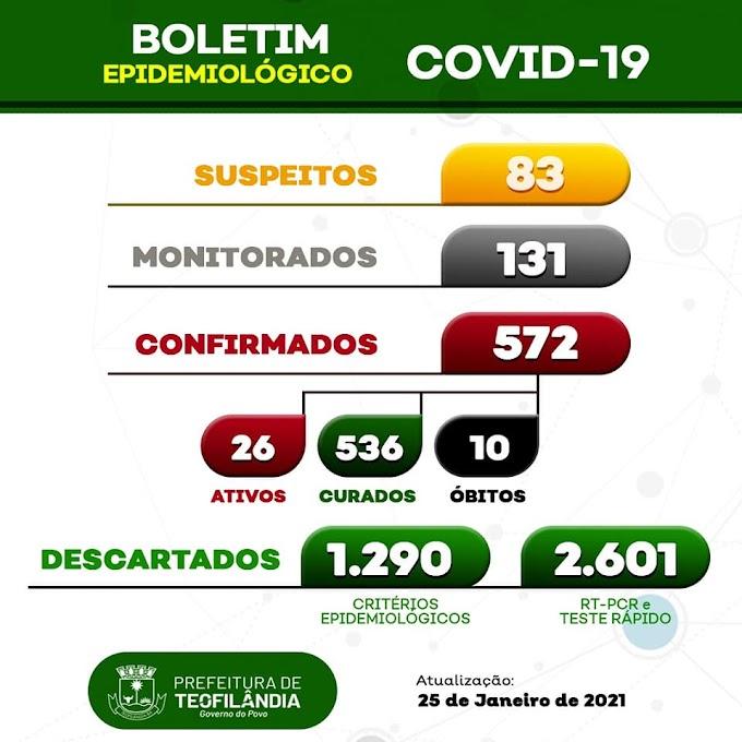 Teofilândia registra mais 6 casos positivos da Covid-19 nesta segunda-feira