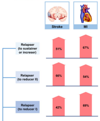 再喫煙の脳卒中リスク
