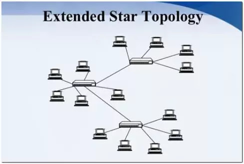 Extended Star Topology : Importance and Uses of Extended Star Topology