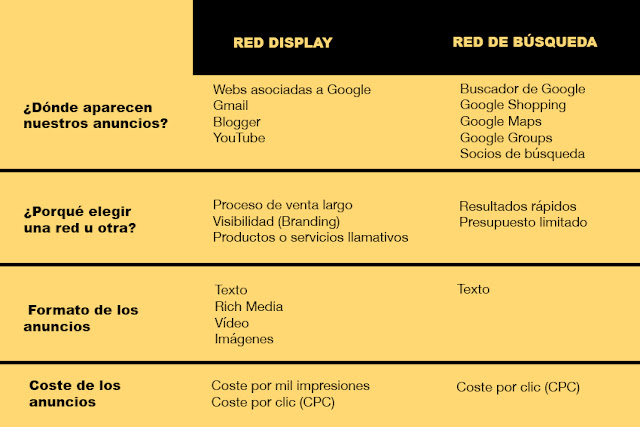 diferencias-entre-red-display-y-red-de-busqueda