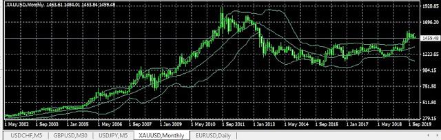 Harga emas hari ini Menurut Grafik
