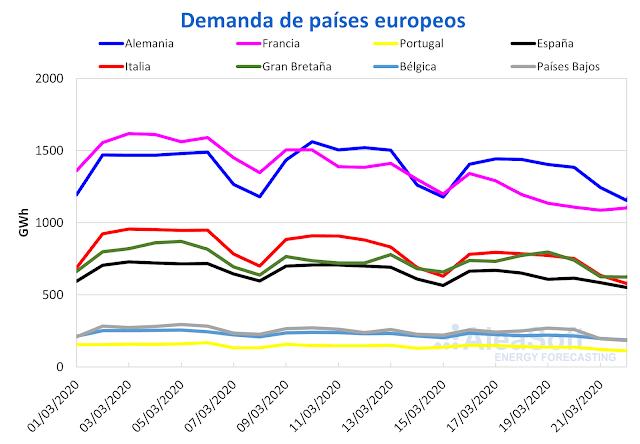 Caen la demanda y precios mercados electricos