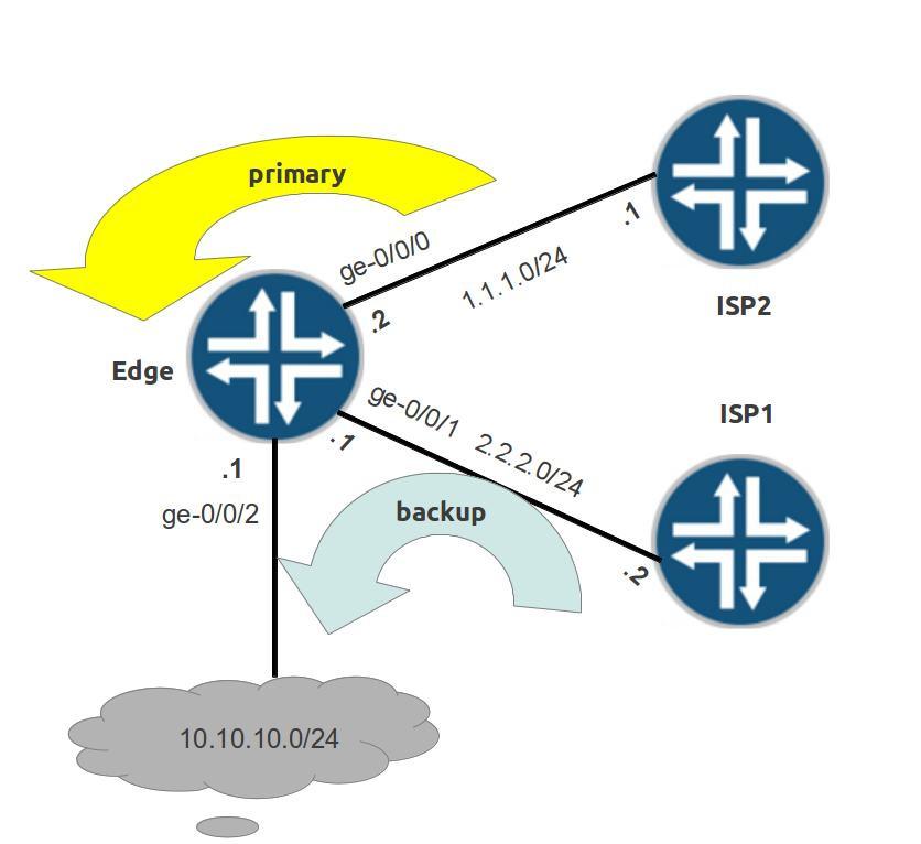 Juniper SRX – Route-failover in a typical DUAL ISP scenario