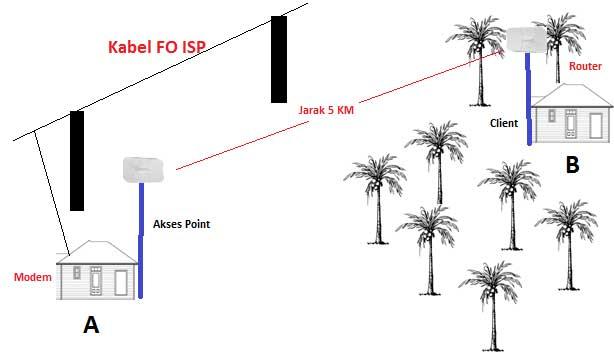 Cara Nembak Wifi Jarak Jauh Menjadi Solusi bagi Tempat yang Tidak Terjangkau Sambungan Kabel