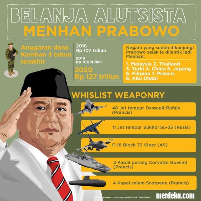 Daftar Belanja Alutsista Prabowo