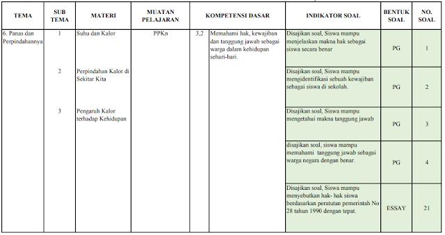 Kisi-kisi ujian semester kelas 5 SD/MI: Tema 6