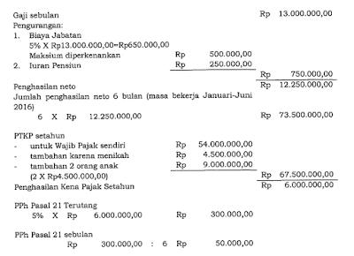 raden agus suparman : Penghitungan PPh Pasal 21 pegawai tetap sebelum pensiun