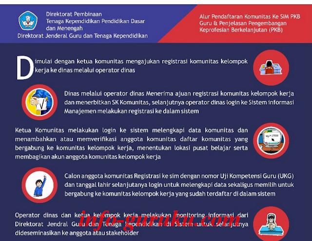 Pendaftaran Komunitas Ke SIM PKB