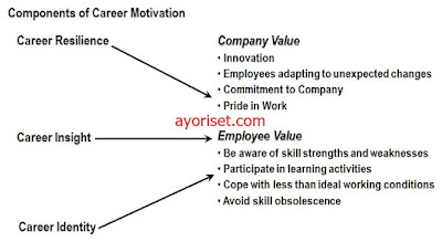 The Value of Career Motivation