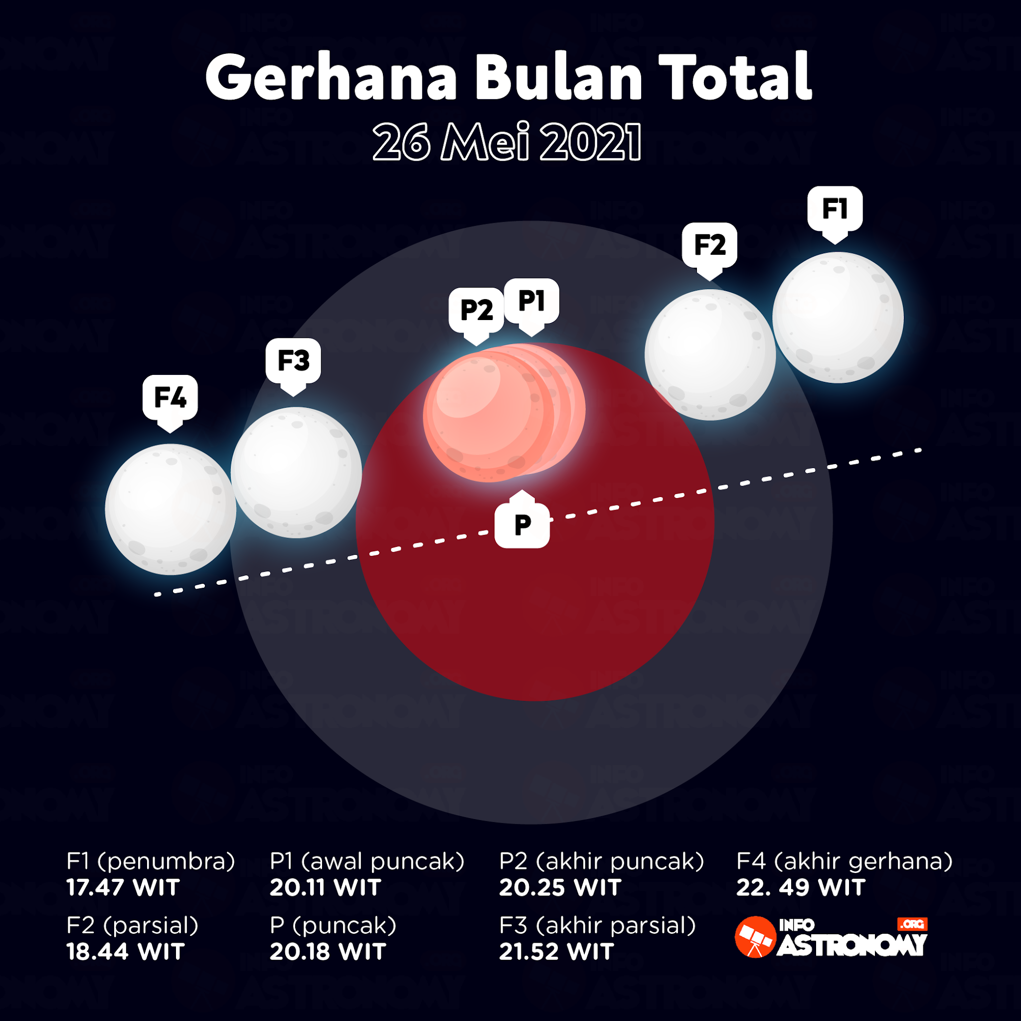 Dua Gerhana Bulan di Indonesia pada 2021 - Info Astronomy