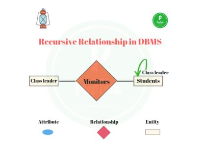 recursive relationship in dbms