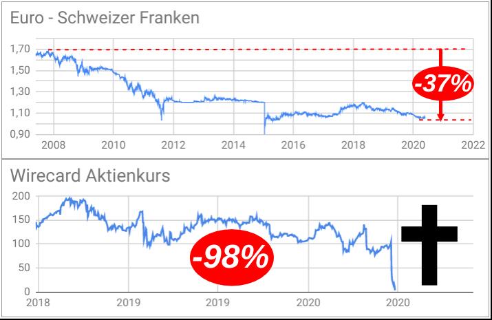 Die Talfahrten des Euro-Franken-Kurses und der Wirecard-Aktie gegenübergestellt in Liniencharts
