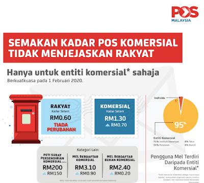 Kadar Harga Setem Pos Malaysia 2020