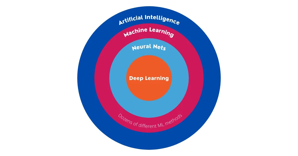 Artificial Intelligence: What It Is And How It Works