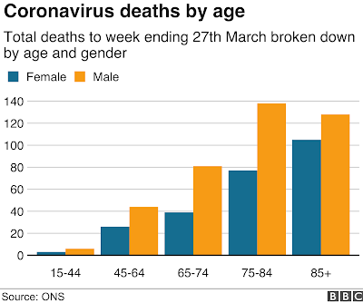 deaths by age in COVID