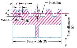Green Mechanic: Belt Drive Designing Criteria
