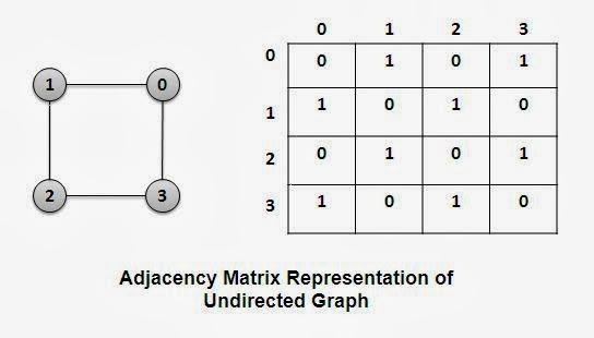 Adjacency Matrix Representation of Undirected Graph
