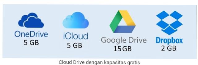 Apakah Backup Data Pada Komputer itu Penting? Ini jawaban nya, cara melakukan backup data pada laptop, pentingnya backup data, pengertian backup data