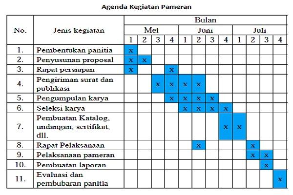 Merencanakan Pameran: Tujuan, Tema, Panitia, Waktu, Agenda, Proposal Pameran