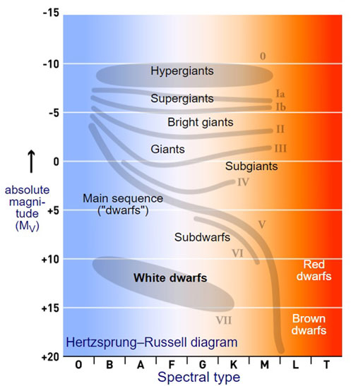 Looking for White Dwarfs on Hertzsprung-Russell Diagram (Source: Wikipedia)