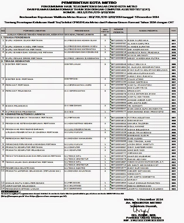 Pengumuman Cpnsd Lampung Pengumuman Hasil Seleksi Administrasi Rekrutmen Ojk Pengumuman Kelulusan Cpns 2014 Metro Lampung Love Life And Learn