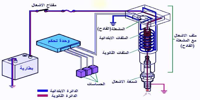 نظام الإشعال الالكتروني بدون موزع ذو ملف لكل أسطوانة